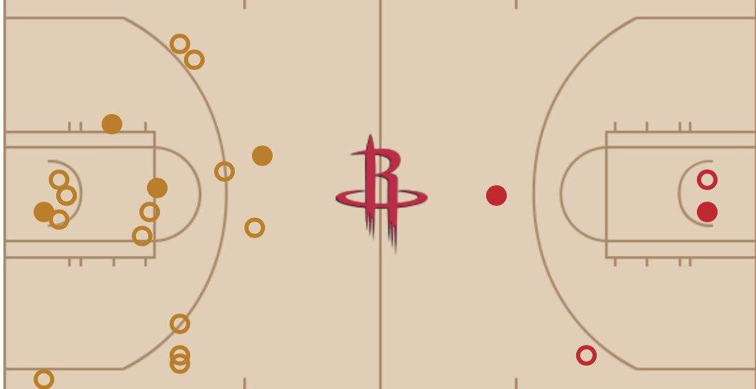 Game 2's 4th quarter shot chart: Westbrook vs Harden. https://t.co/sghOgpP3zV