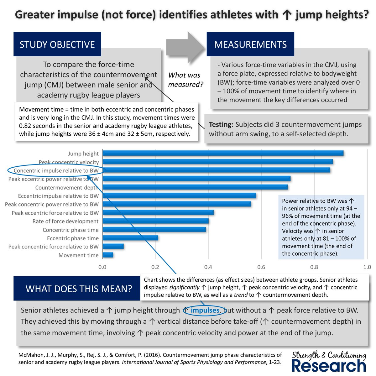 an analysis of what athletes do to achieve higher levels of performance A performance dashboard encapsulates performance metrics in a layered and visual information delivery system that lets users measure, monitor, and manage the effectiveness of their tactics and their progress toward achieving strategic objectives.