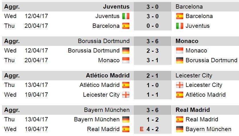 Hasil perempat final Liga Champions