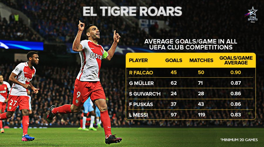 With 45  in just 50 appearances, #ASM&#39;s @FALCAO is now the most efficient scorer in the #UEFA club competition history!   <br>http://pic.twitter.com/3ui6vtbl0z
