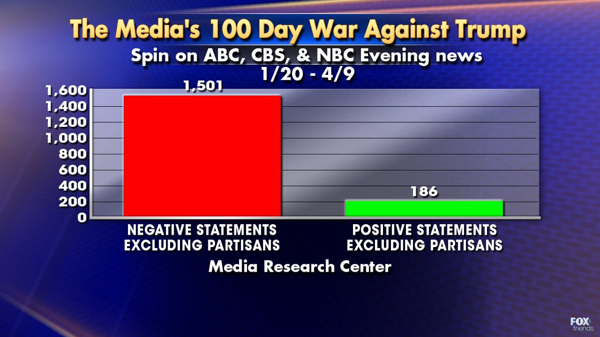 Media coverage of President Trump\'s first days in office largely negative, Media Research Center finds