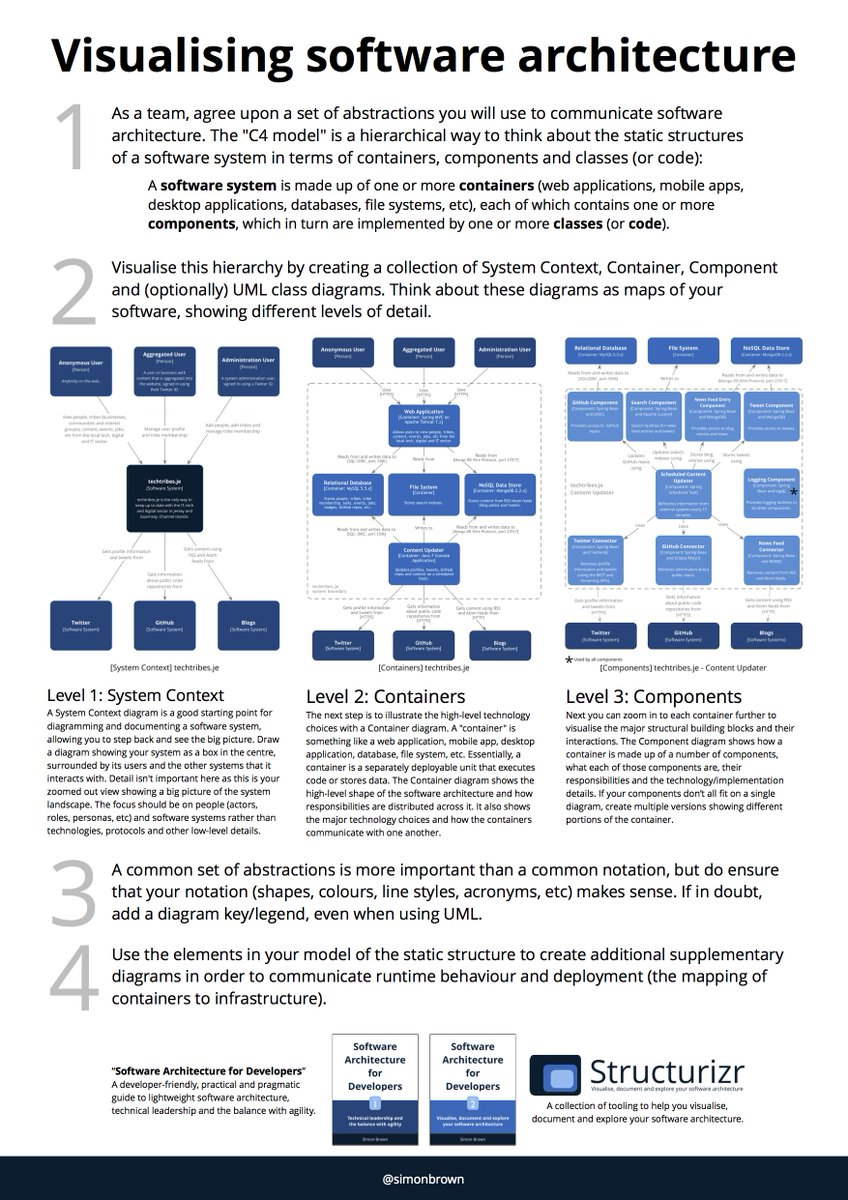 Simon Brown On Twitter This 1 Pager Is A Summary Of How To Draw