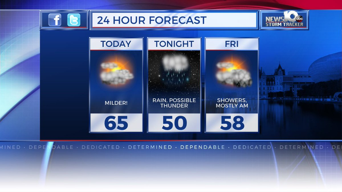 Forecast Today; Milder, Less Windy, and Generally Dry - Until Tonight  http:// news10.com/2014/12/05/new s10-storm-tracker-forecast/ &nbsp; …  #WakeUpWith10 #518WX @WTEN<br>http://pic.twitter.com/d7bFXNzV28