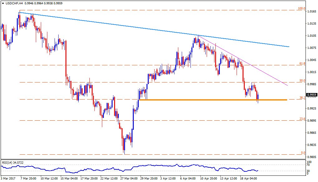 While #USDCHF bounces-off from horizontal-support, #CHFJPY finds it hard to clear 109.70 descending TL:  http:// buff.ly/2oSYwK2  &nbsp;   #FxTrading<br>http://pic.twitter.com/RJRnVZQLjI