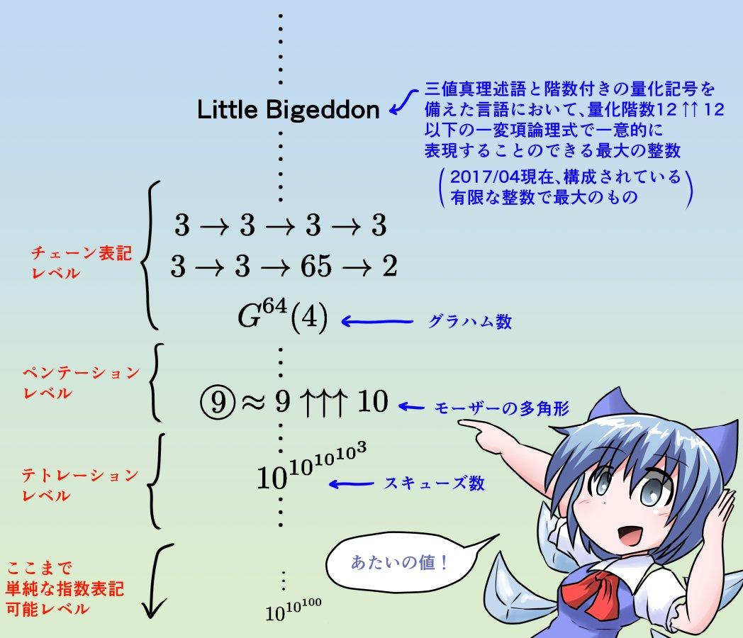 """チルノちゃんが大きい数のタワーを登っていく 数学に出てくる""""でかい数""""をいろいろ…"""