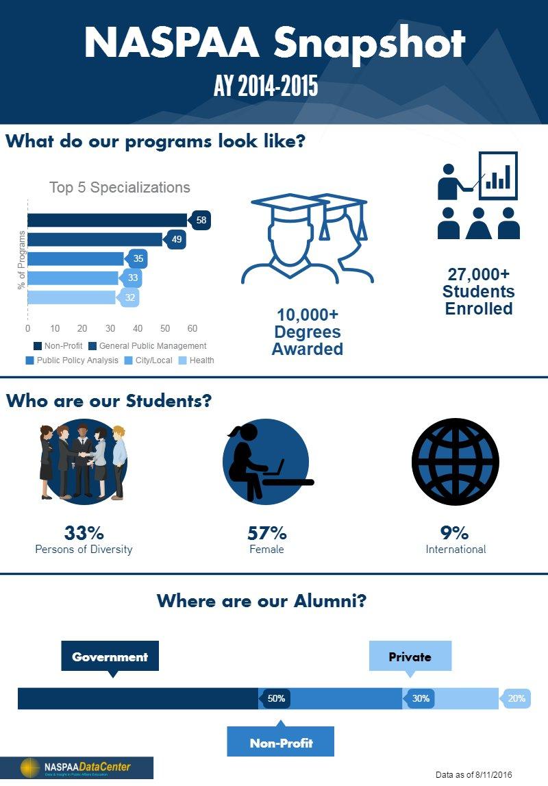 Did you know? Alumni surveys show MPA grads trending to #localgov & positive job satisfaction ratings. @naspaa https://t.co/4bCwIJuljK