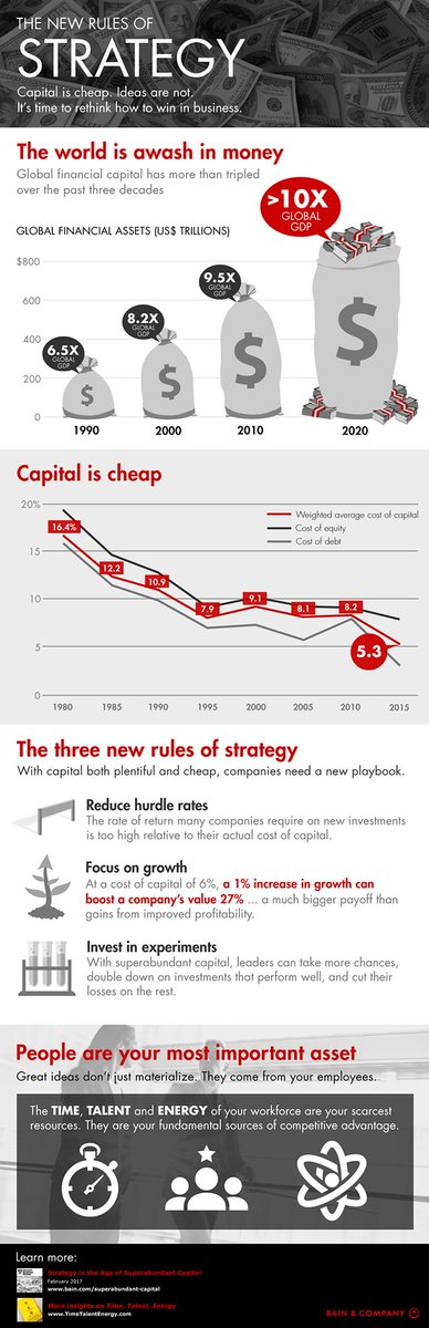 How companies can adapt their strategy to take advantage of their most important #Assets #capital #growth #fintech  https://www. forbes.com/sites/baininsi ghts/2017/04/20/its-time-to-rethink-how-to-win-in-business-infographic/#454ceb87222c &nbsp; … <br>http://pic.twitter.com/Cb1nKIZSjP