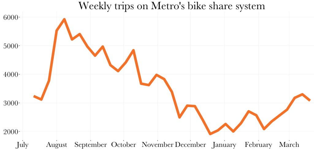 Fresh data from @KPCC: @BikeMetro is struggling to add riders, seeing 0.7 rides per bike per day (through March 31). https://t.co/7mBYTheKKE https://t.co/nKyB0iwmB3