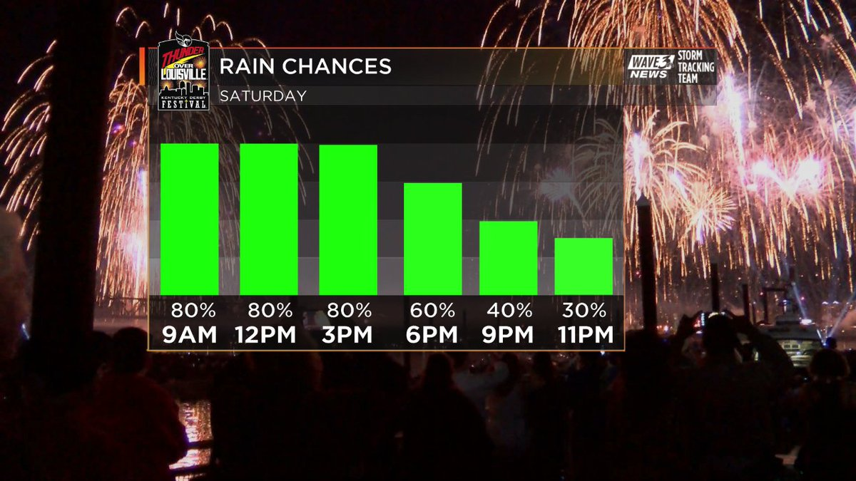 Rain chance will be highest at the start of the air show for #ThunderO...