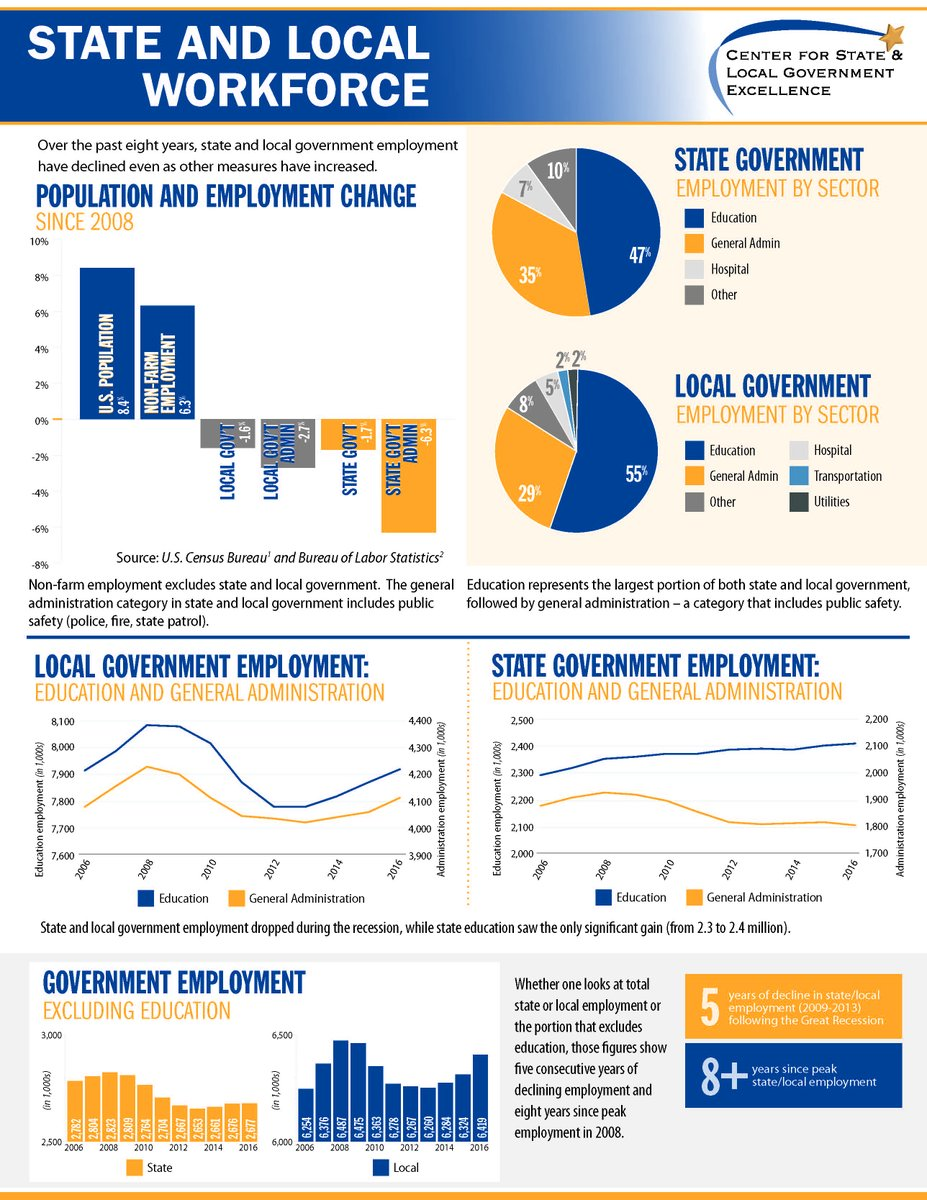 SLGE's newest infographs on trends in #state and #localgov workforce shows a decline overall. @4GovtExcellence https://t.co/AZILvsKnu0