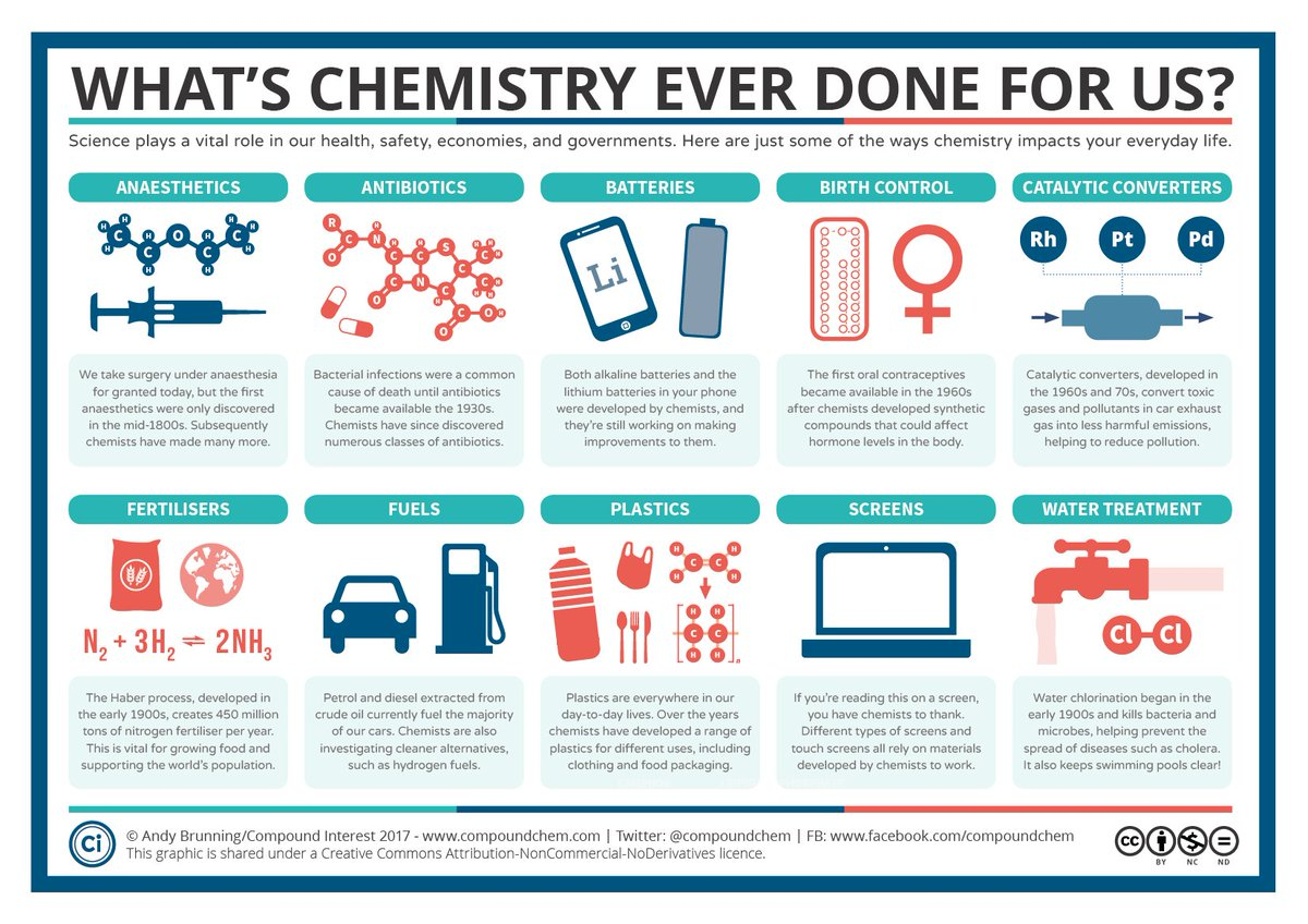 what has chemistry ever done for Learn how chemistry, the study of matter and energy and how they interact, find out what chemists do, and discover why it's an important subject to study.