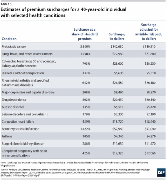 Staggering projections re: rising premiums for Americans w/pre-existing conditions under latest GOP healthcare plan. h/t @brianbeutler