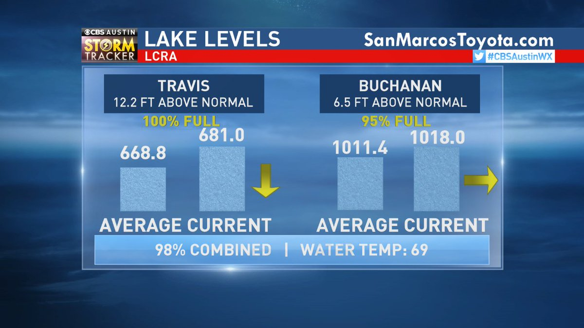 #LakeLevels via @lcra today: #Travis 100% full, #Buchanan 95% full. #cbsaustinwx  http:// bit.ly/lcra_lakelevels  &nbsp;  <br>http://pic.twitter.com/lPT2fcCBBe