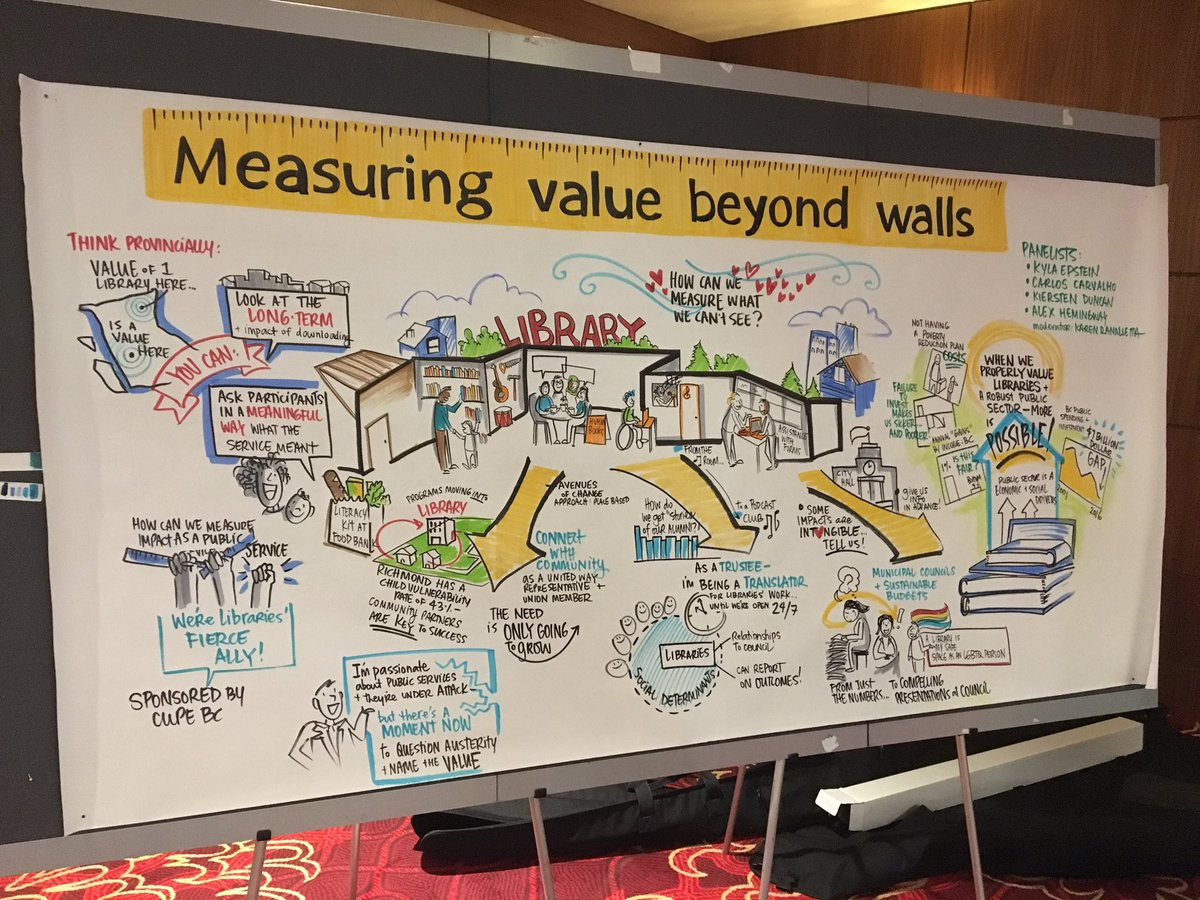 In a nutshell - 'Measuring Value Beyond Our Walls' in pictures and wor...