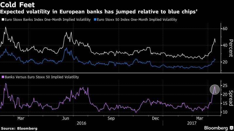 Traders are losing faith in European banks as earnings loom https://t.co/SJt7x7Ttnl via @justinaknope