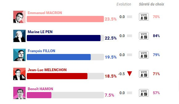 French election latest (@IfopOpinion): Macron: 24%, Le Pen: 22.5%, Fillon: 19.5%, Mélenchon: 18.5%. Just two days to go