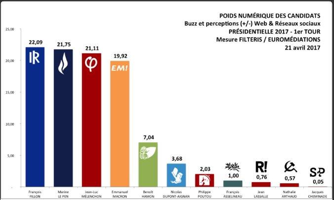 Analyse #BigData #Filteris du 21 Avril  #Fillon 22,1%  #LePen 21,8% #Melenchon et #Macron OUT #15minutesPourConvaincre  #JeVoteFillon<br>http://pic.twitter.com/bhhISQm8Zl