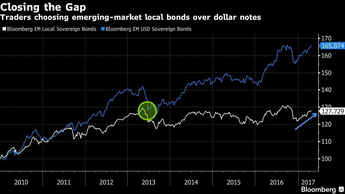 Drop in the dollar has JPMorgan betting on local emerging-market bonds https://t.co/GoimYv7d5W