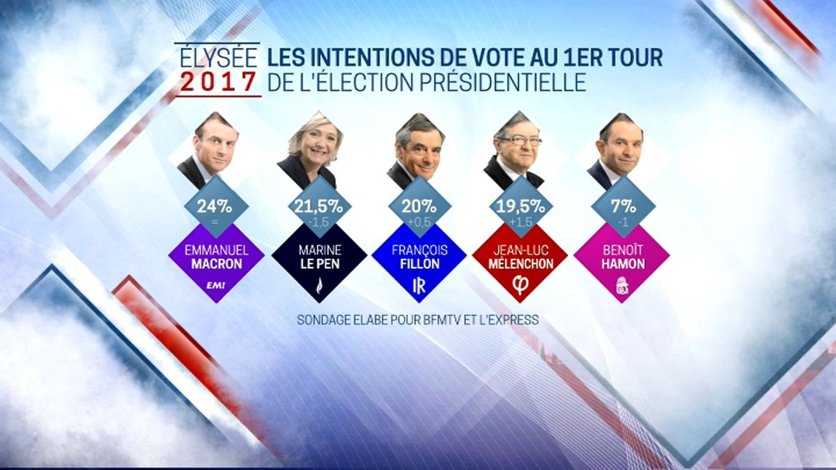 Direct 2017 - Sondage: Macron creuse l'écart, Le Pen, Fillon et Mélenchon dans un mouchoir https://t.co/RW0RgDPD3Y