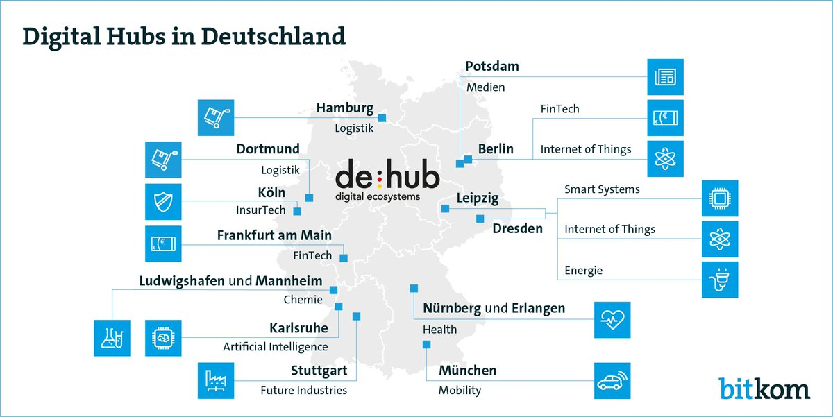 Tempo bei der #Digitalisierung: Seit heute stehen alle 12 Digital Hubs in Deutschland fest. https://t.co/CiXlqoSIew https://t.co/Pymw4haJ8V