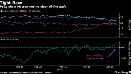 #5things  -French election countdown -Oil's bad week -PMI day, UK retail sales -Markets mixed -Trump tax target https://t.co/6wtater2Ul