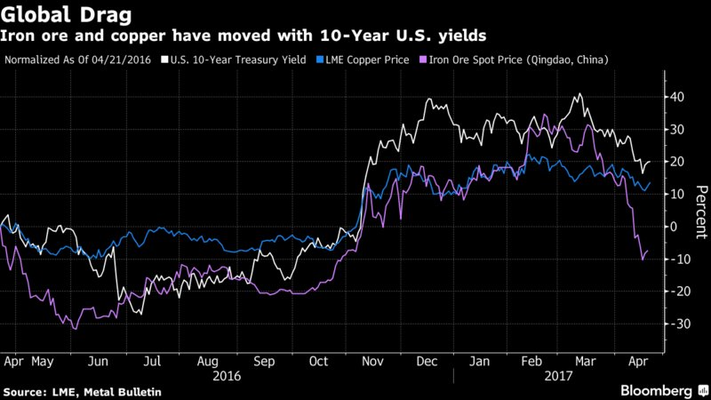 Goldman sees China reviving metals bogged down by global angst https://t.co/ssbcrjmGIZ via @WillMHDavies @nkim132