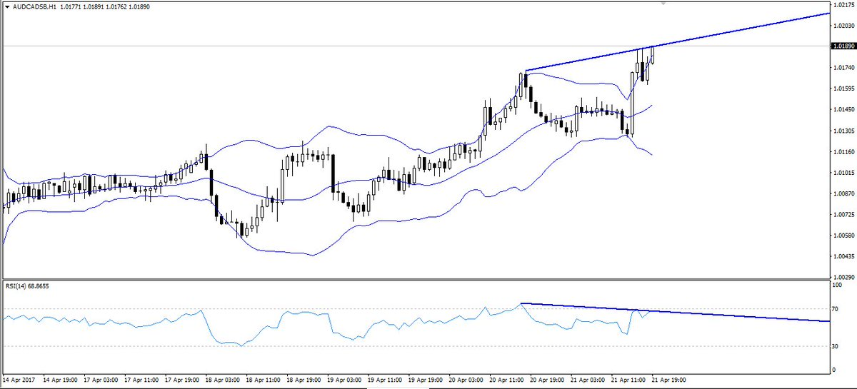 #AUDCAD 1 hr divergence. Watching for sign of reversal #audusd #usdcad Cancel a losing trade. Find out how:  http:// bit.ly/2nwoYY3  &nbsp;  <br>http://pic.twitter.com/B9SEeHlVuT