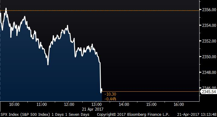U.S. stocks take a mid-day dive https://t.co/o9KdIcRmWe