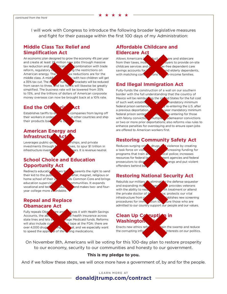 Trump's Contract With The American Voter made big promises for his first 100 days.