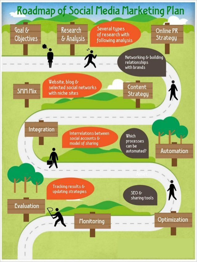 Roadmap of #SocialMedia #Marketing plan. #Mpgvip #defstar #MakeYourOwnLane #GrowthHacking #Infographics #SM #SM17 #SocialShare <br>http://pic.twitter.com/tlUpr8nXsr