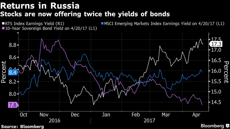Cheapest Russian stocks in two years are still too dear for some https://t.co/WRa2eKaChs via @SriniSivabalan