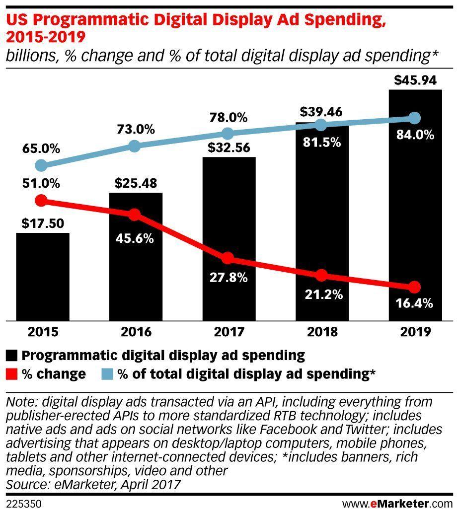 (STAT) In 2017, #programmatic display spending will reach nearly $33 billion: https://t.co/u3jEAZdsd0 https://t.co/XfUEewXqzo