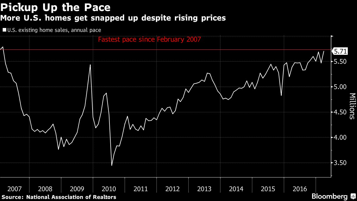 Sales of Existing U.S. Homes Rise to Fastest Pace in a Decade https://t.co/GayWhEZlYB