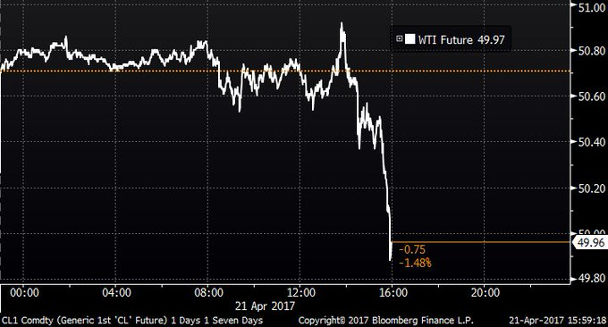 Oil drops below $50 a barrel https://t.co/lCYhxxGMji