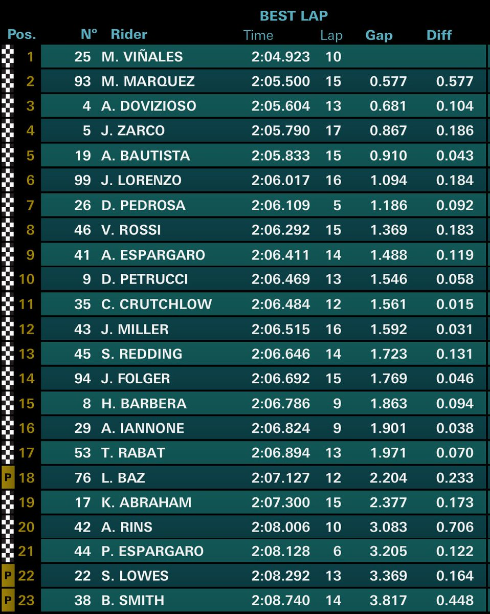 Repsol Honda Team On Twitter Marcmarquez93 P2 2 05 500 And 26 Danipedrosa P7 06 109 In Americasgp Motogp Fp1