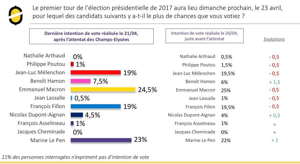 #Odoxa (post-#attentatchampselysees)   #Macron 24,5%  #LePen 23%   #Fillon 19%  #Mélenchon 19%  #Hamon 7,5% …   http://www. odoxa.fr/sondage/impact -evenements-20-avril-lelection-presidentielle/ &nbsp; … <br>http://pic.twitter.com/Gk5j1EggNe