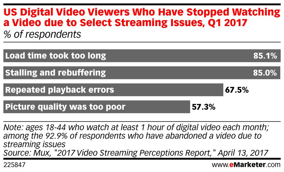 Finding evidence of #video viewers' distaste for bad-quality video isn't difficult: https://t.co/IsSJhNM9xj https://t.co/iI5eYDRAY9