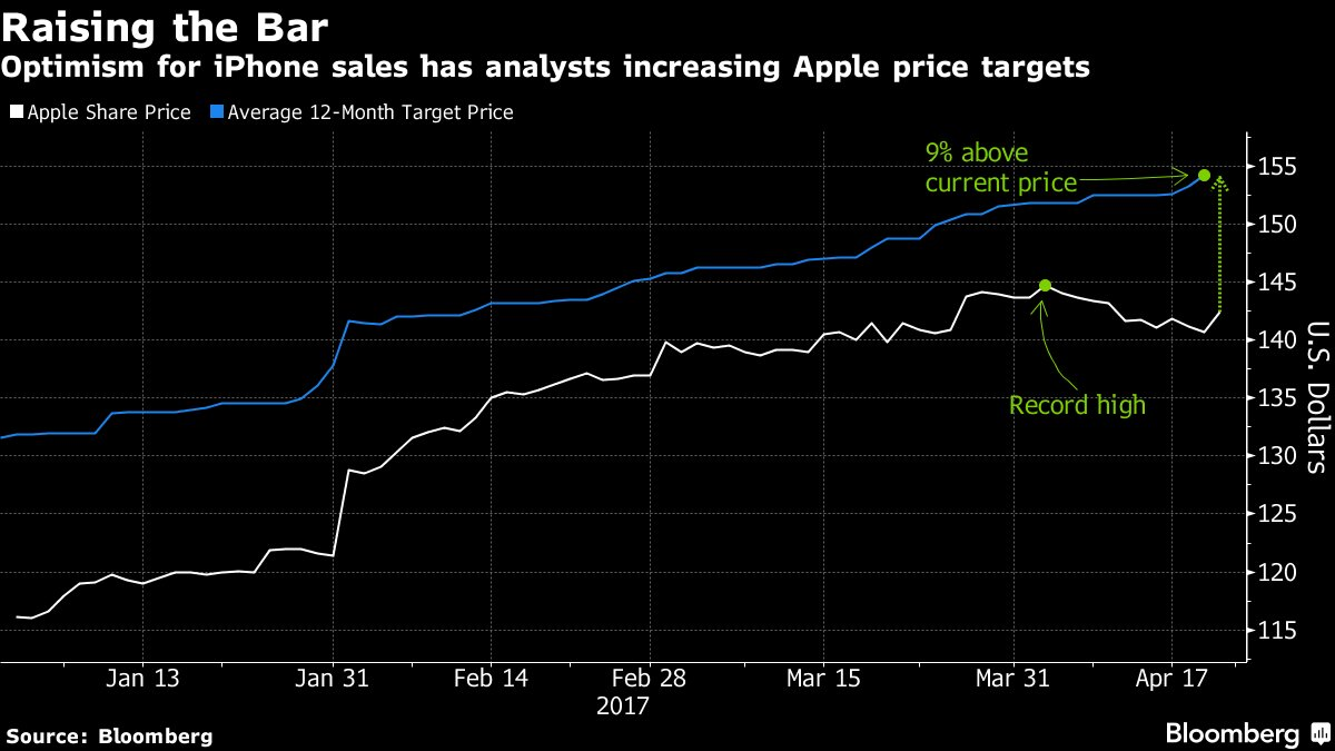 A brewing iPhone 'super cycle' sends Apple price targets up https://t.co/2DtiQKfUMD