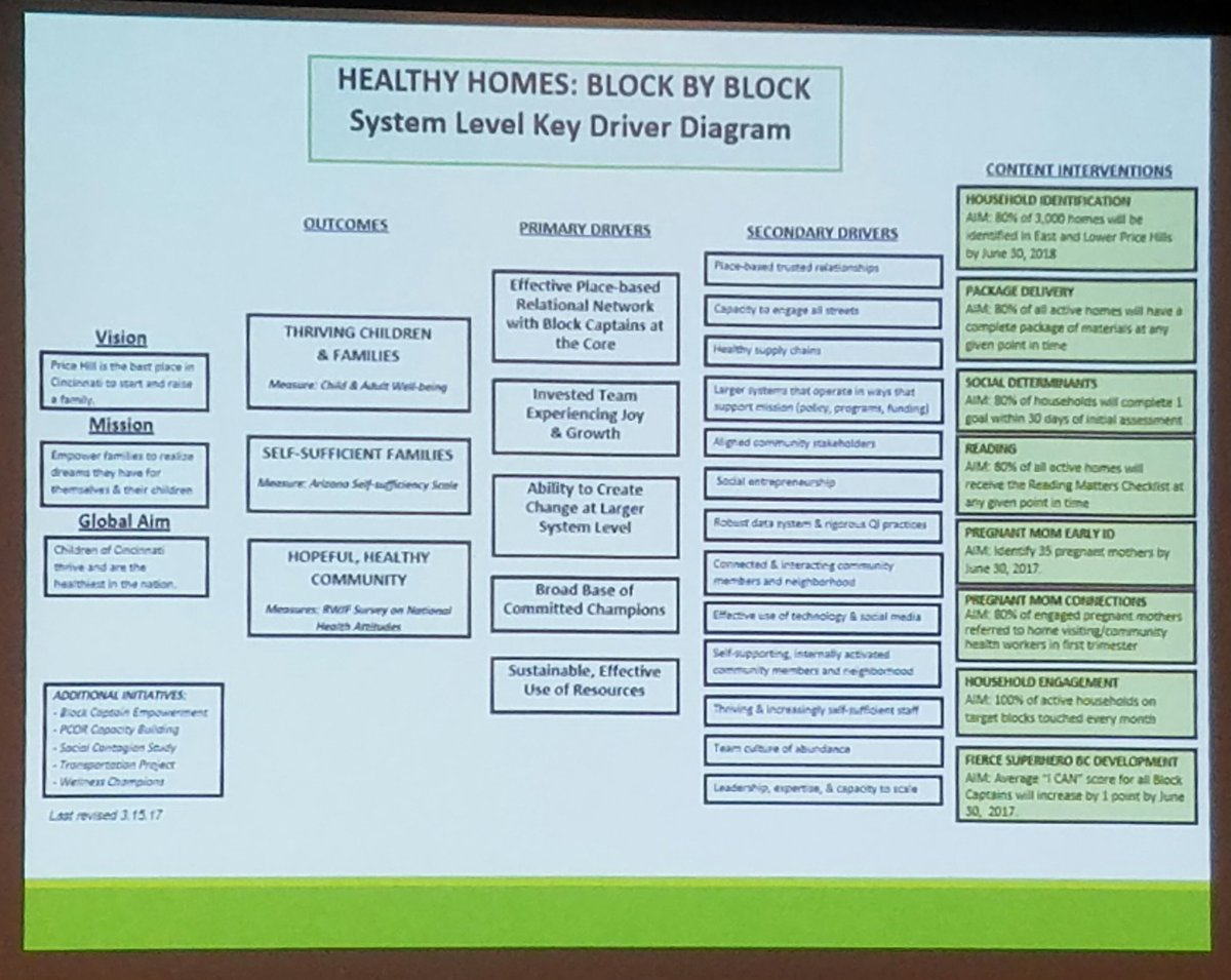 Stephanie Fenniri On Twitter Geekingout This System Level Key Block Diagram Driver By Healthy Homes Allindata4health