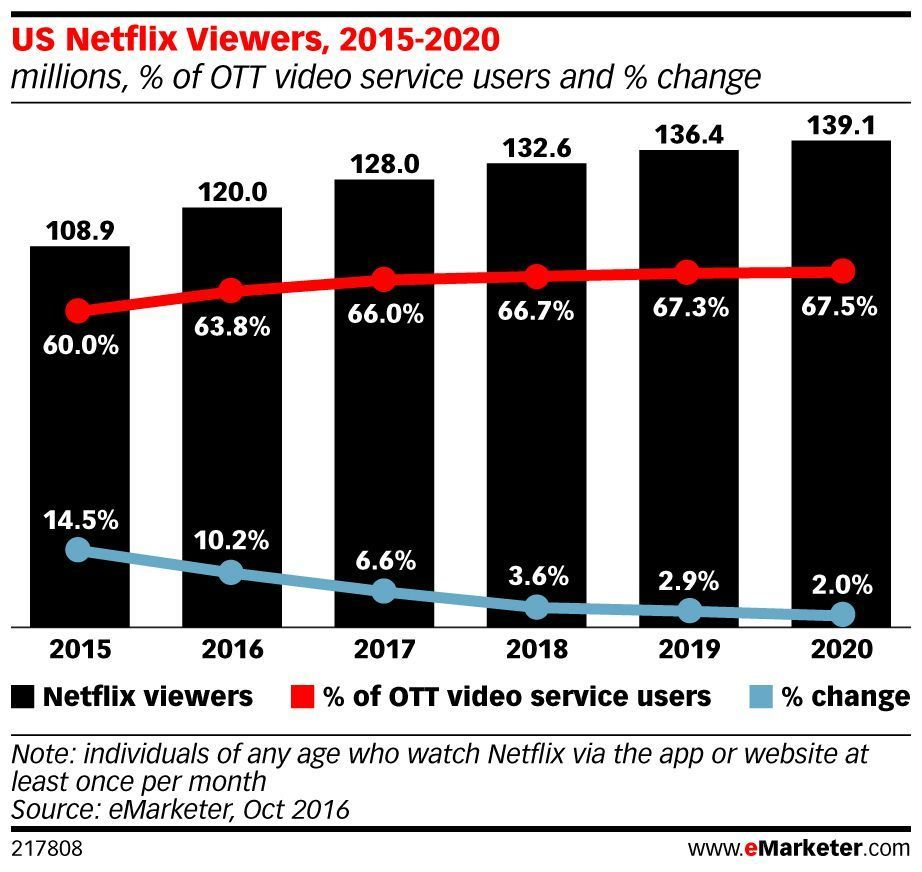 .@Netflix revenues increased 35%, while the service added 5 million new members: https://t.co/U593iIcBqp https://t.co/YdaMt9j6Rb