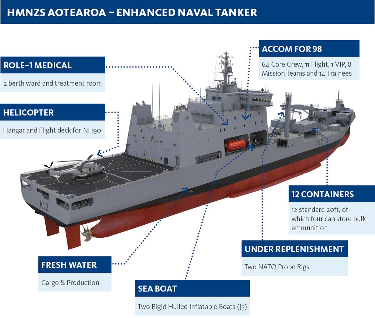 Rnzn Names Future Fleet Tanker Spacebattles Forums