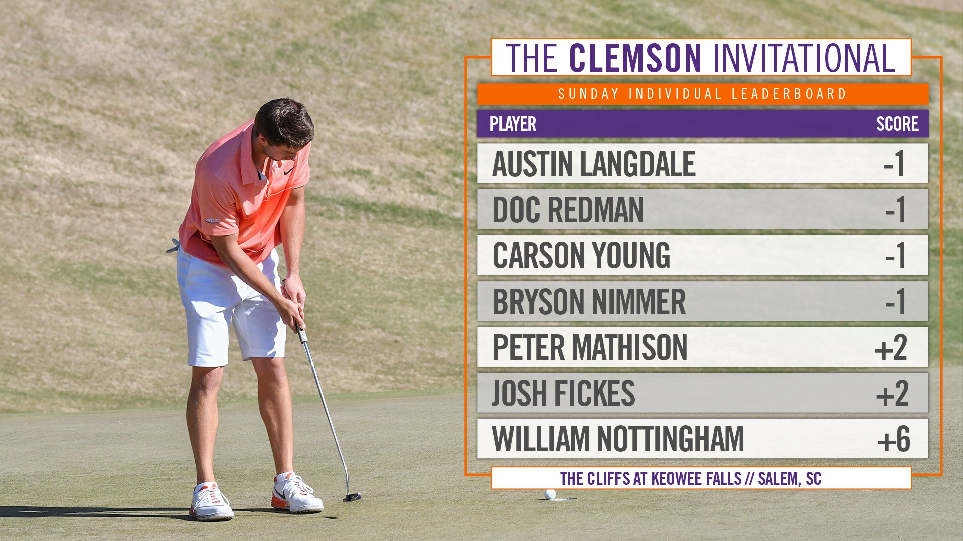 Today's leaderboard for your #ClemsonInvitational 🏆champions🏆 https://t.co/IUtzGLMZeh