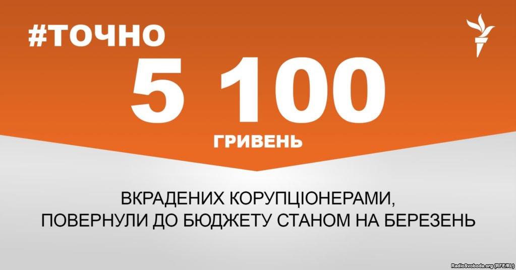 Киевские налоговики раскрыли схему по уклонению от уплаты 3,7 млн налогов при поставках военно-технической продукции - Цензор.НЕТ 3899