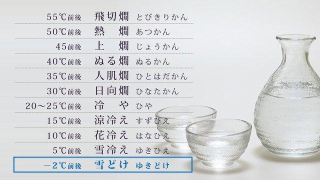 私は知らなかったのですが、日本酒には熱燗、ぬる燗、冷や以外に、のみ方の温度でこんなにも細やかな名付けがあるそうです。そして新たに、−2℃の飲み方を「雪どけ」と名付ける感じ、素敵だと思いませんか。