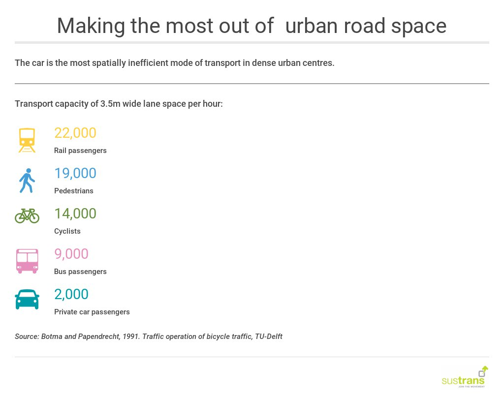 The car is the most spatially inefficient mode of transport in dense urban centres.  https://t.co/WF8FAdvzih https://t.co/5yJcrPzMjp