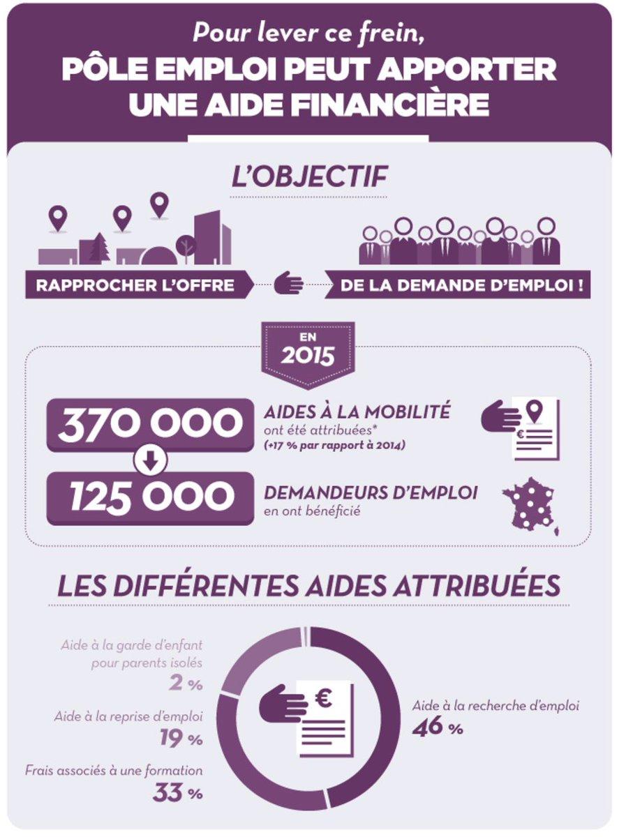 Pole Emploi Actu On Twitter En 2016 125 000 Demandeurs D