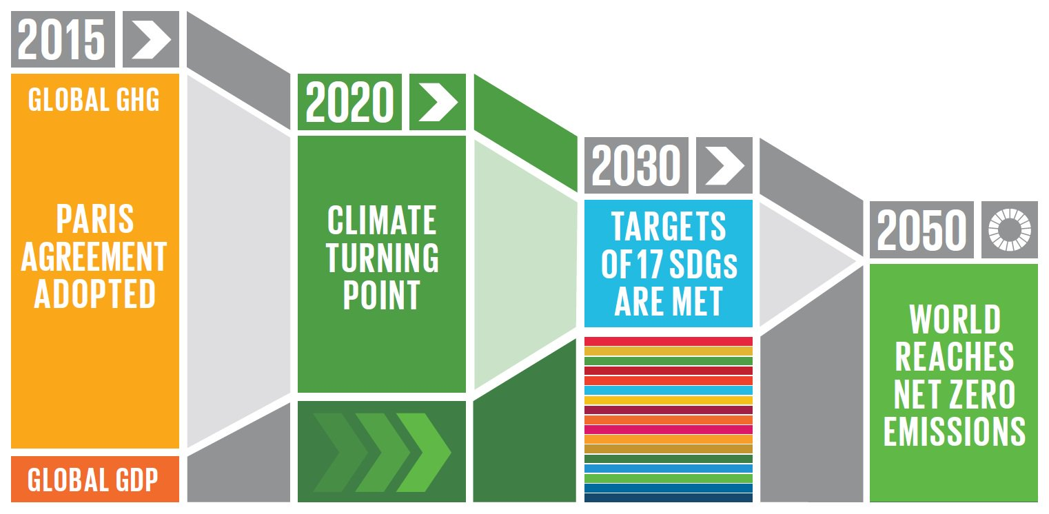 To meet the 2020 #ClimateAction point and honour the #ParisAgreement we must act now https://t.co/iavCdOVOYq #2020dontbelate https://t.co/O4Qz3GrGeR