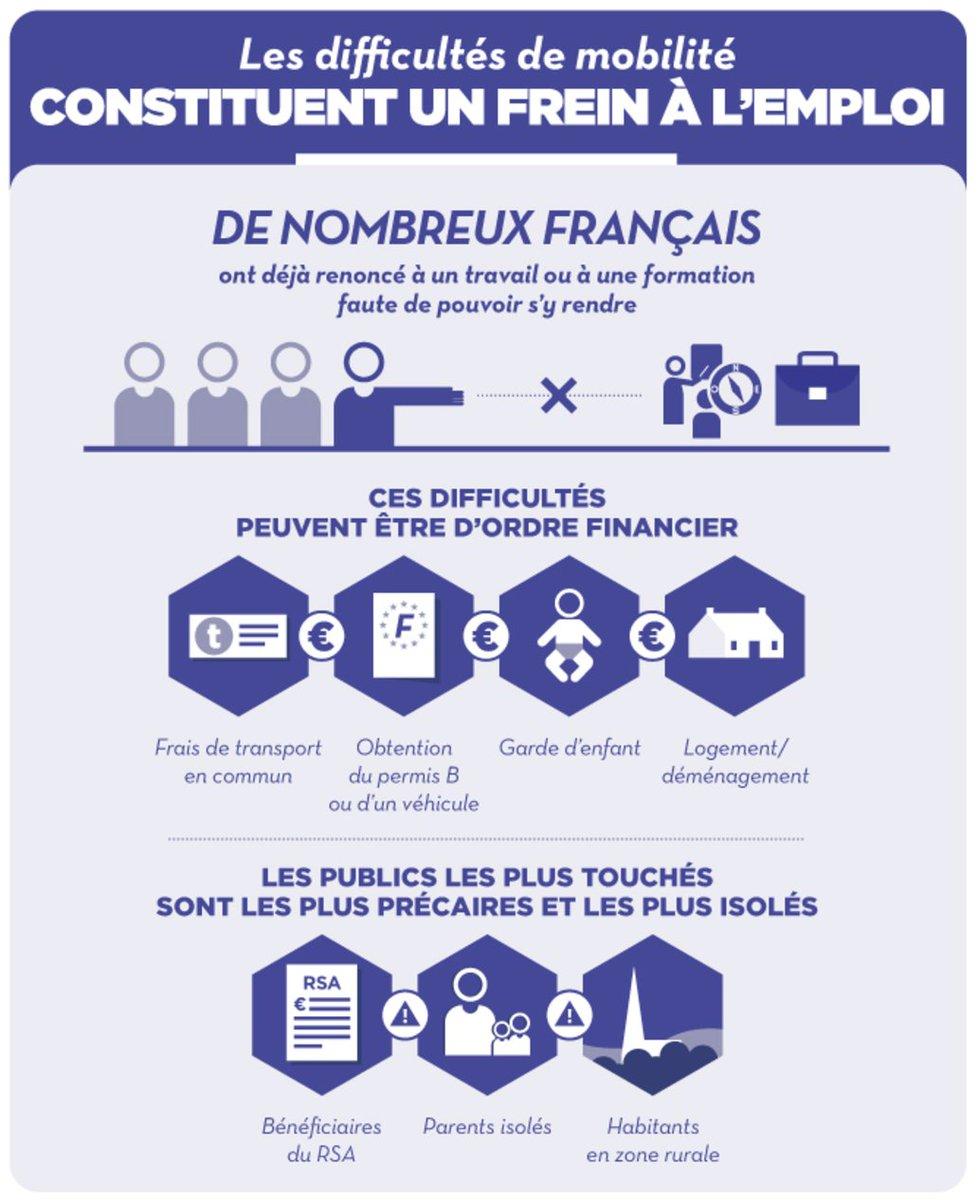 Pole Emploi On Twitter Mobilite Pres D 1 Francais Sur 4