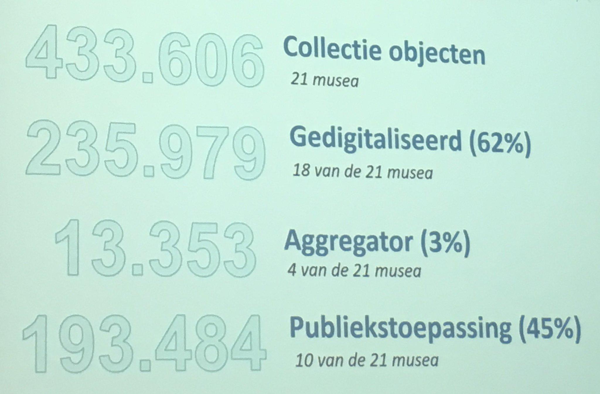 Bijna 240.000 museale objecten gedigitaliseerd, slechts 13.000 toegankelijk via aggregatoren. Nog veel te koppelen. #17WDE @info_NCDD https://t.co/bjV9UkqJ4Q