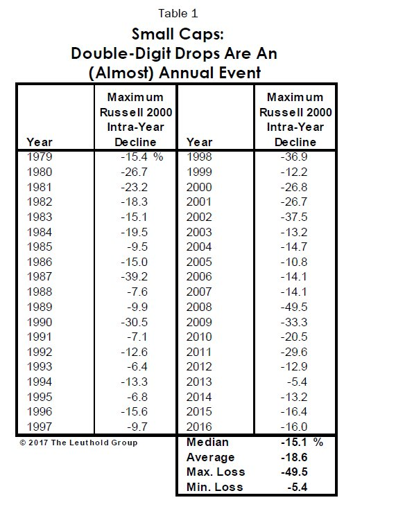 Small caps basically have a 20% drawdown every year.  No wonder it's so hard to buy and hold stocks... (via @LeutholdGroup) https://t.co/KGUBpZ7LFs